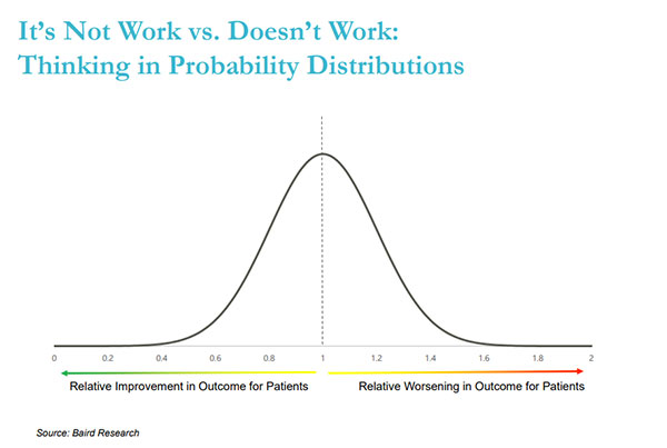 Thinking in probability distributions graph.