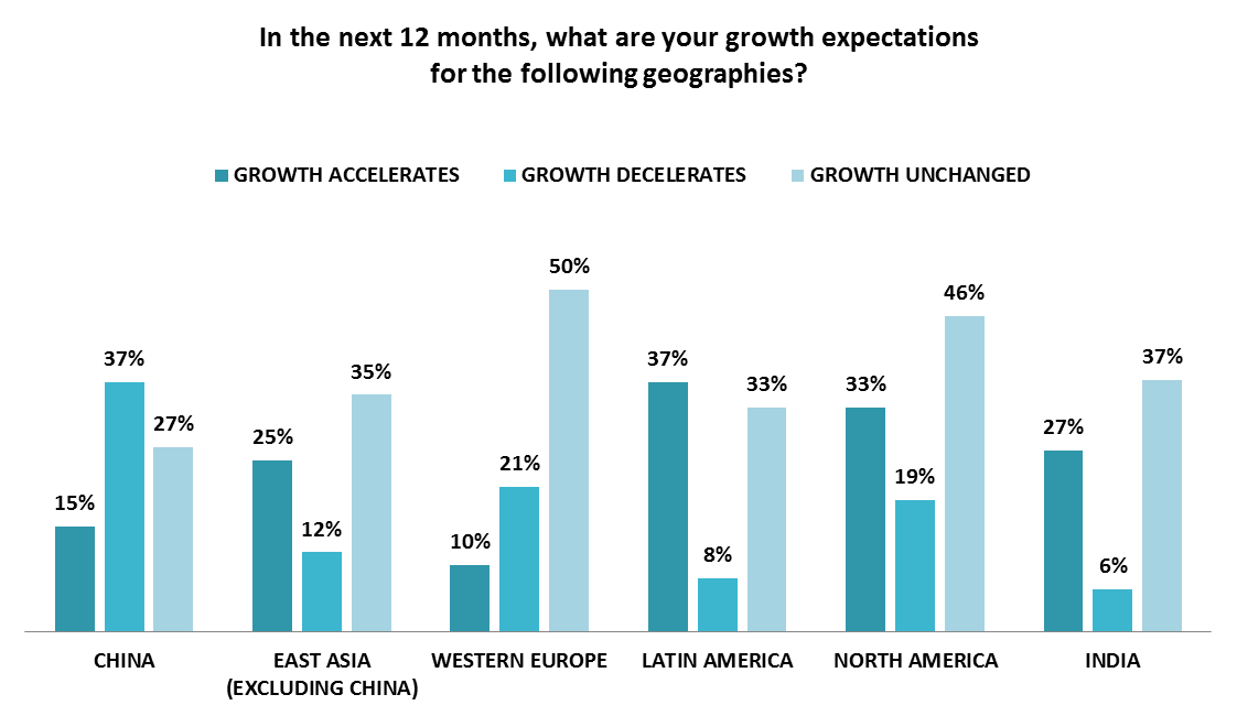 Geographic Growth in  2019