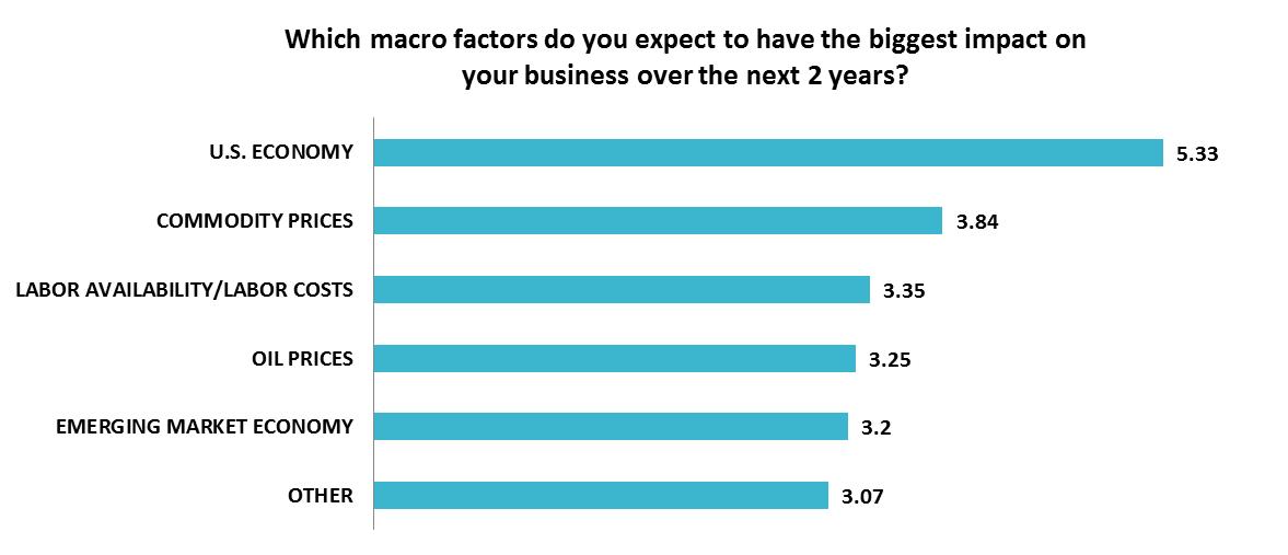 Most Impactful Macro Factors