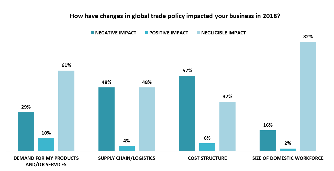 Global Trade Policy Impact