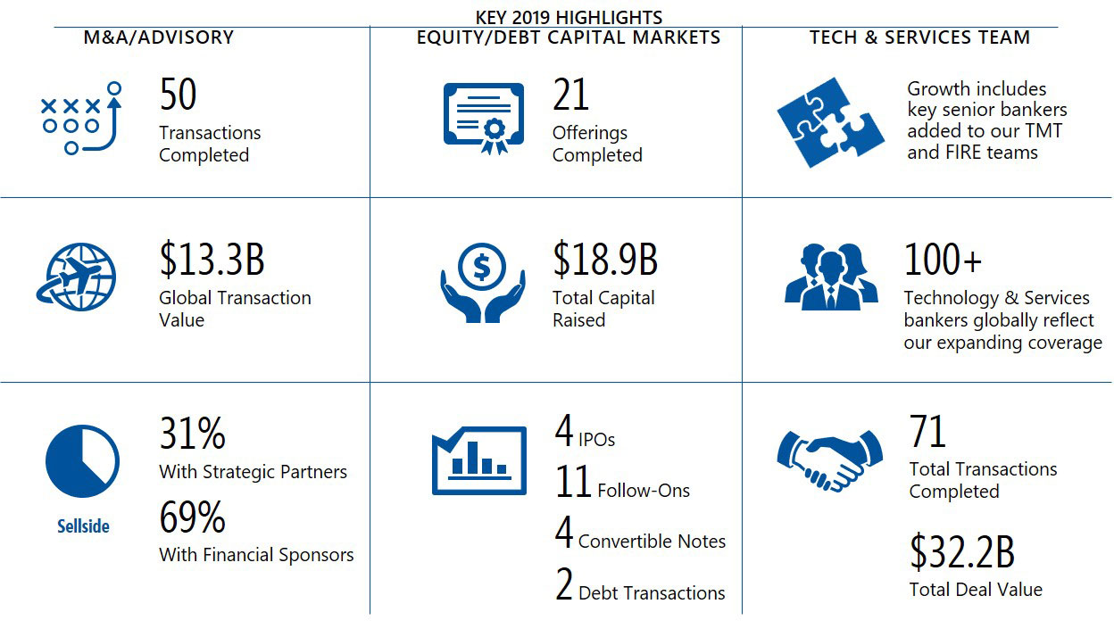 Baird's Global Technology & Services Investment Banking
