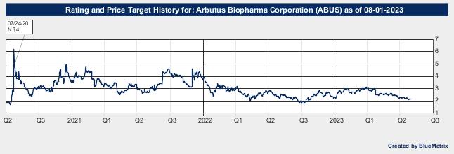 Arbutus Biopharma Corporation