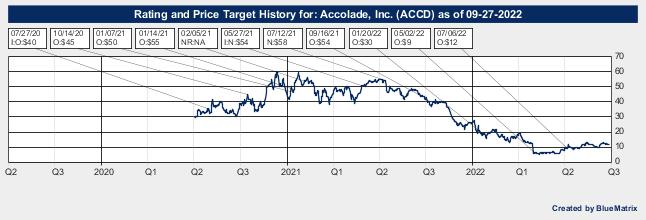 Accolade, Inc.