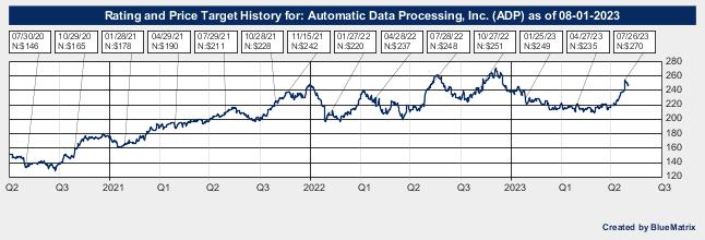 Automatic Data Processing, Inc.