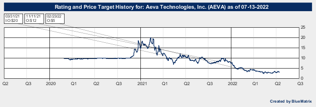 Aeva Technologies, Inc.