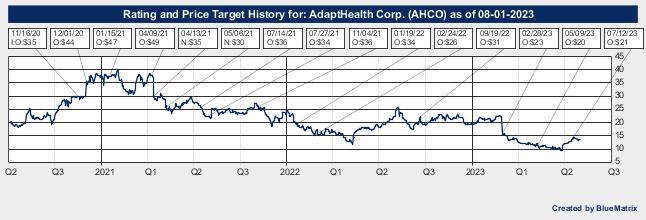 AdaptHealth Corp.