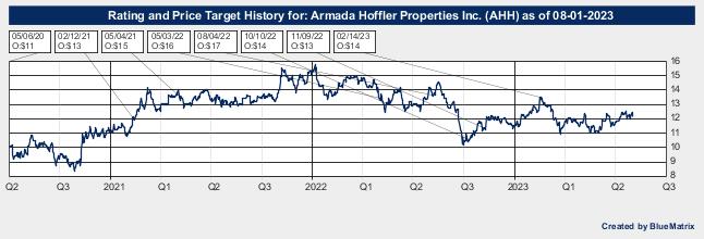 Armada Hoffler Properties Inc.