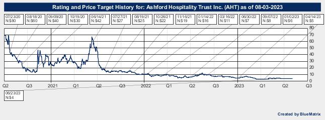 Ashford Hospitality Trust Inc.