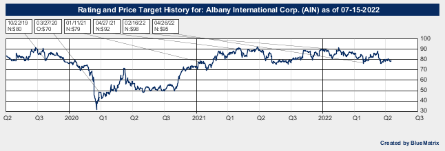 Albany International Corp.