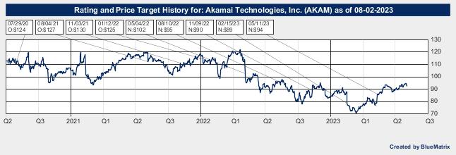 Akamai Technologies, Inc.