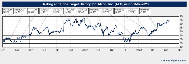 Alcon, Inc.