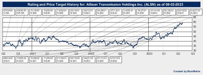 Allison Transmission Holdings Inc.