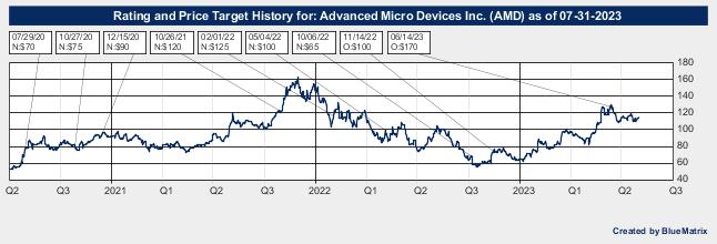 Advanced Micro Devices Inc.