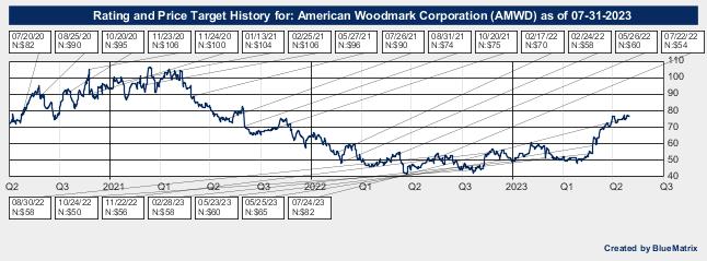 American Woodmark Corporation