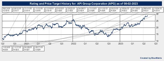 APi Group Corporation