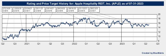 Apple Hospitality REIT, Inc.