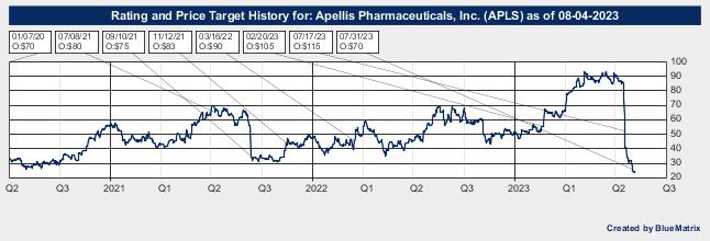 Apellis Pharmaceuticals, Inc.