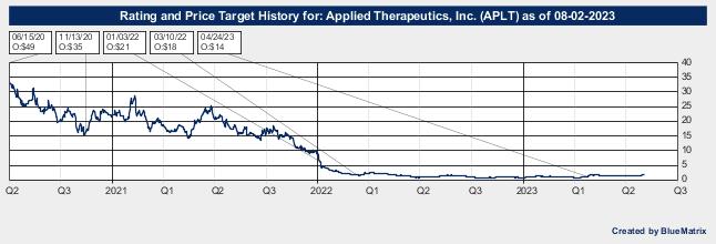 Applied Therapeutics, Inc.