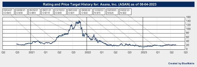 Asana, Inc.