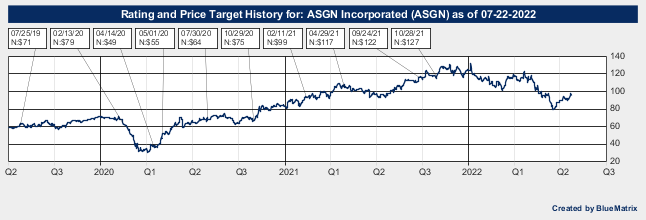 ASGN Incorporated