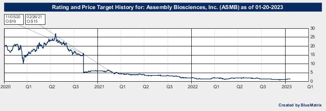 Assembly Biosciences, Inc.