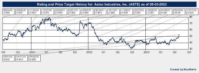 Astec Industries, Inc.