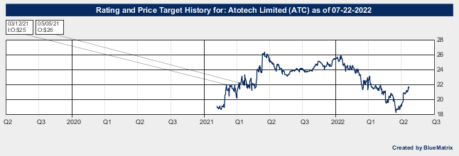 Atotech Limited