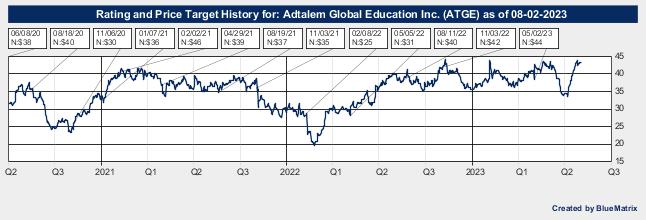 Adtalem Global Education Inc.