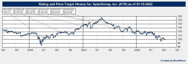 AptarGroup, Inc.