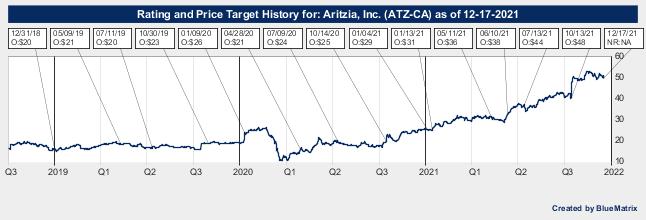 Aritzia, Inc.