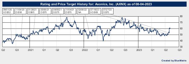 Axonics, Inc.