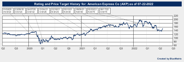 American Express Co