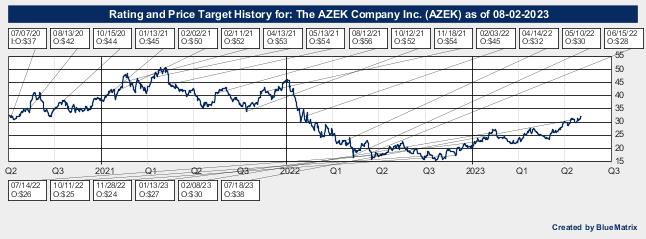 The AZEK Company Inc.