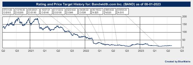 Bandwidth.com Inc.