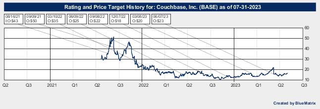 Couchbase, Inc.