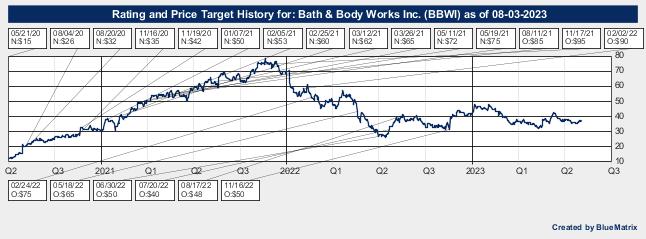 Bath & Body Works Inc.