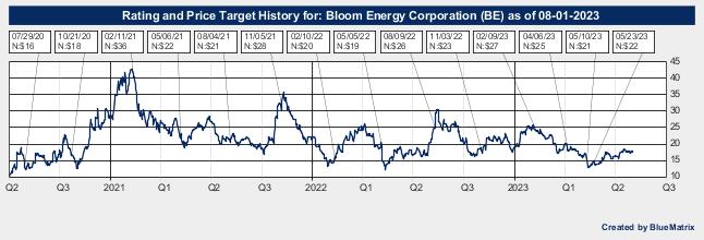 Bloom Energy Corporation