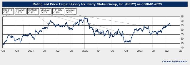Berry Global Group, Inc.