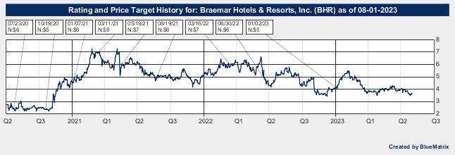 Braemar Hotels & Resorts, Inc.