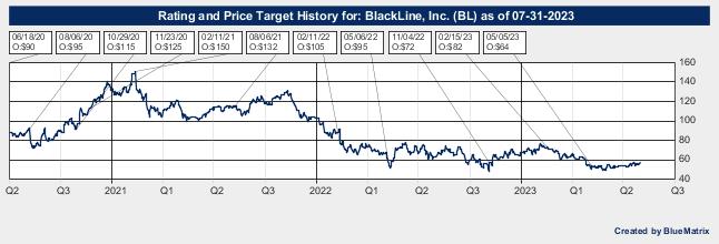 BlackLine, Inc.