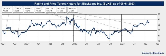 Blackbaud Inc.