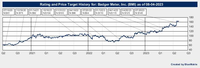 Badger Meter, Inc.