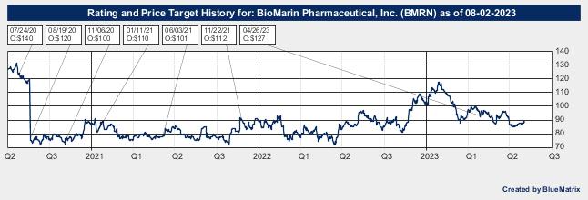 BioMarin Pharmaceutical, Inc.