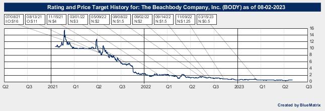 The Beachbody Company, Inc.
