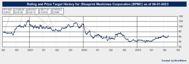 Blueprint Medicines Corporation