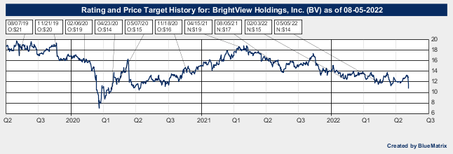 BrightView Holdings, Inc.
