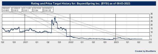 BeyondSpring Inc.