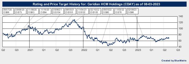 Ceridian HCM Holdings