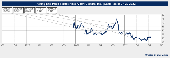 Certara, Inc.