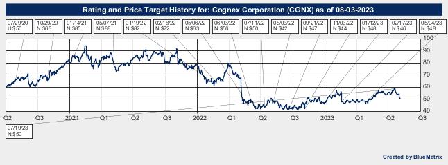 Cognex Corporation
